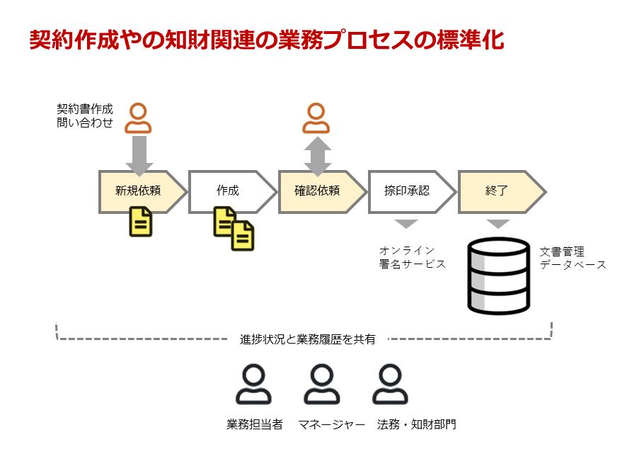 契約管理・知財管理システム