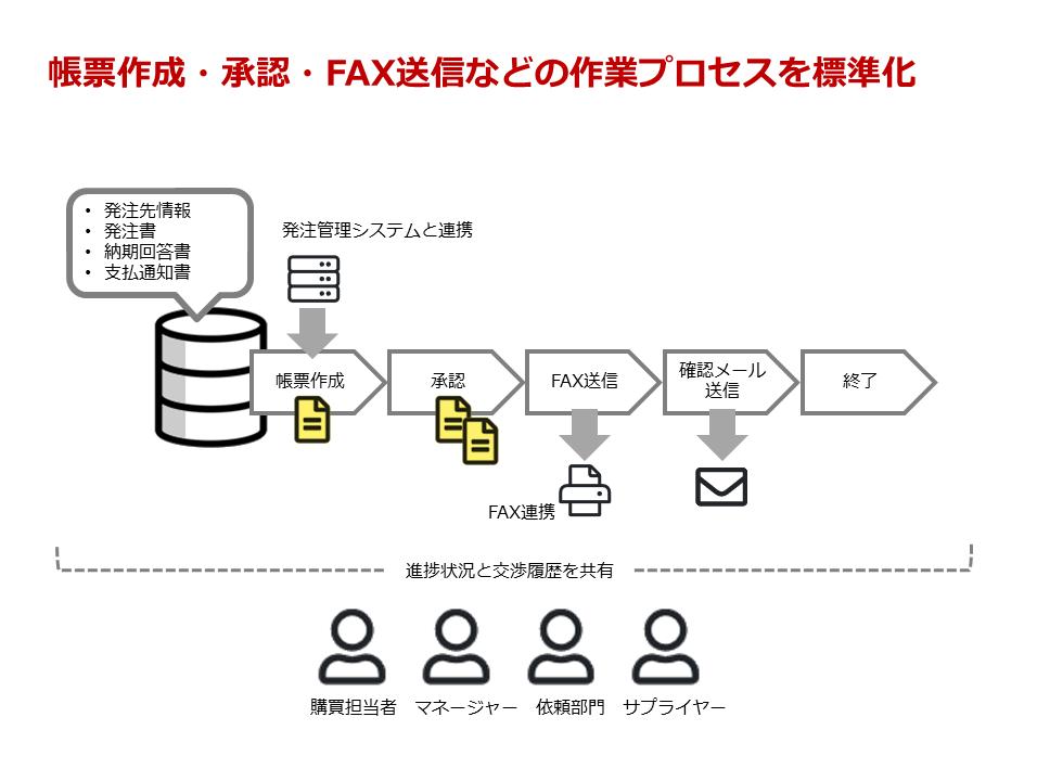 FAX管理システム