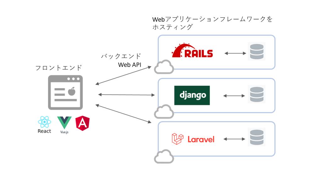 Webアプリケーションフレームワーク