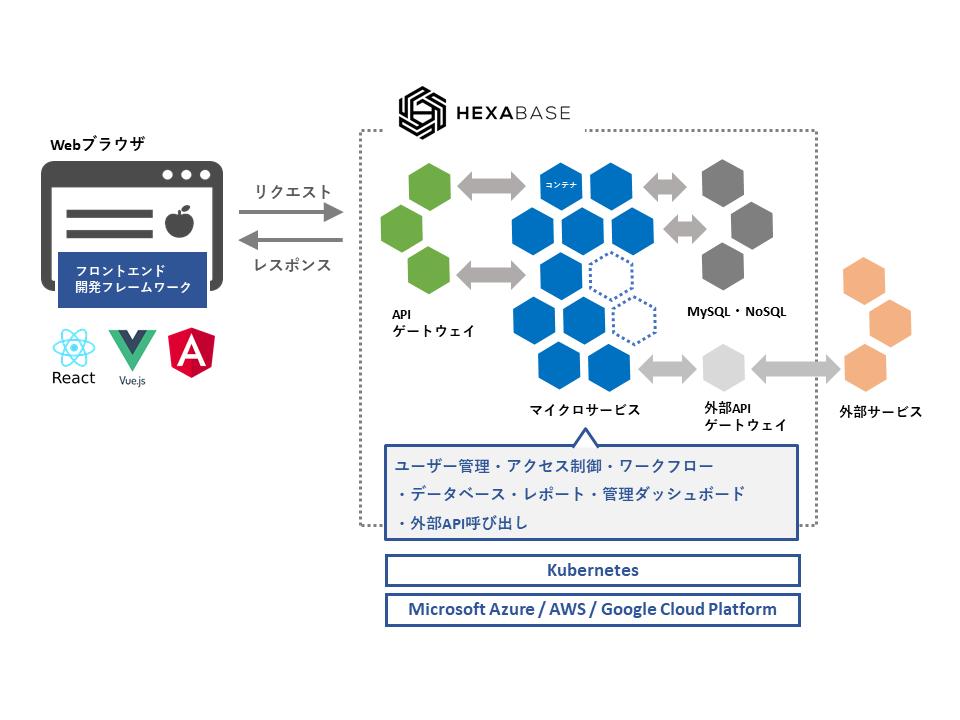 Hexabase concept