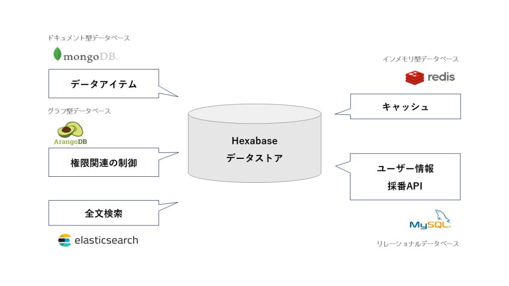 Hexabase datastorage